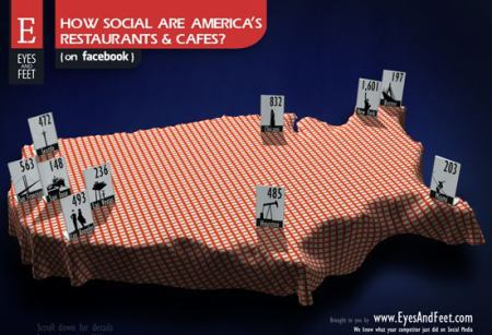 Restaurace na Facebooku