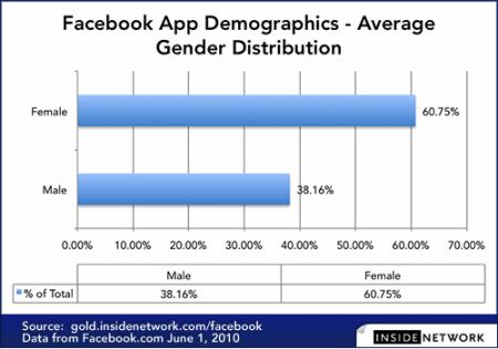 Facebook Apps Gender