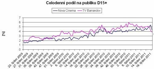 Graf podílů Nova Cinema a TV Barrandov (celoden, D15+)