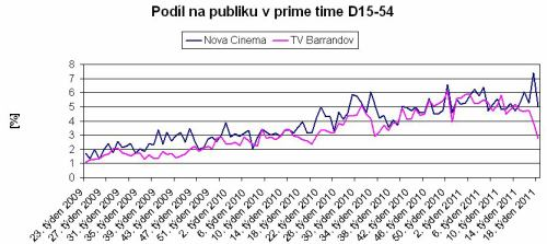 Graf podílů Nova Cinema a TV Barrandov (prime time, D15-54)