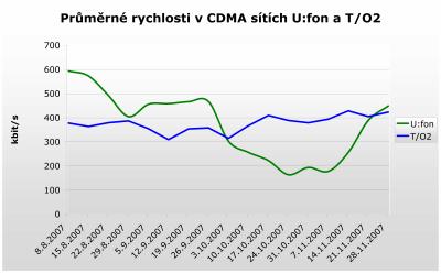 CDMA v U:fon a O2 11/07