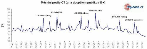 ČT 2 - měsíční podíly D15+ (1997 - 2011)