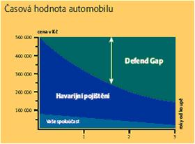 Časová hodnota automobilu