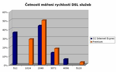 Četnosti měření rychlostí DSL služeb