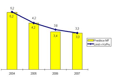 Schodek veřejných financí (v % HDP)