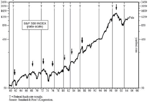 Cyklus úrokových sazeb