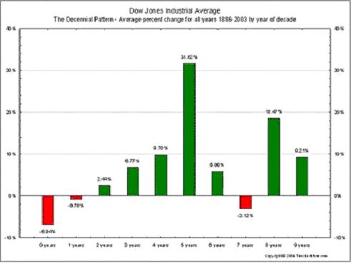 Kumulativní výnos indexu