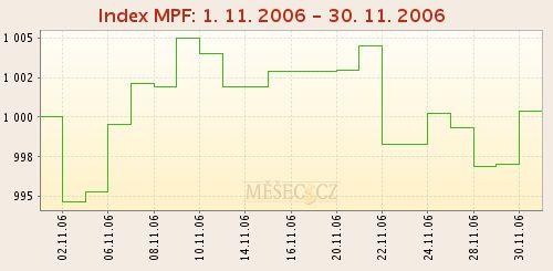 Index MPF - 1. až 30. listopadu 2006