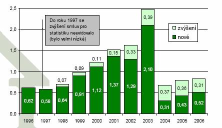 Vývoj počtu nově uzavřených smluv o stavebním spoření