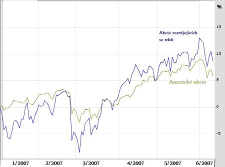 Vývoj na akciových trzích od začátku roku