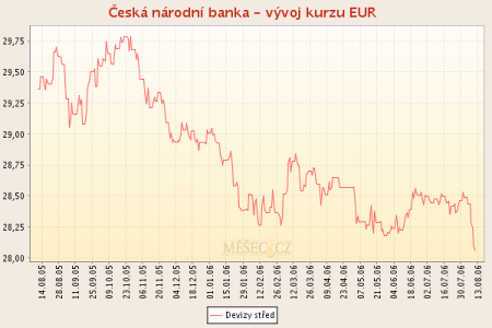 Graf vývoje EUR/CZK