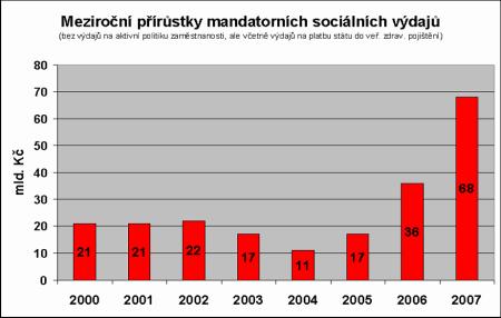 Sociální mandatorní výdaje