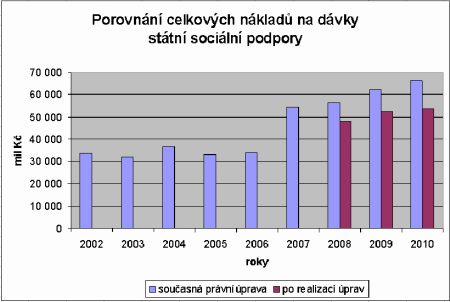 Porovnání celkových nákladů na dávky sociální podpory