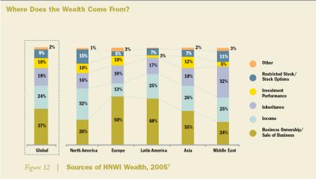 Původ bohatství