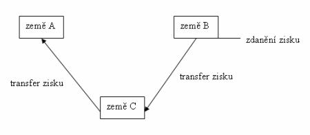 Zdanění zisku a transferu