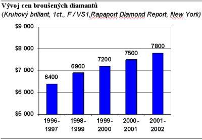 Vývoj cen diamantů