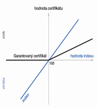 Certifikáty - Garantované