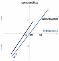 Certifikáty - Discount