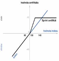 Certifikáty - Sprint