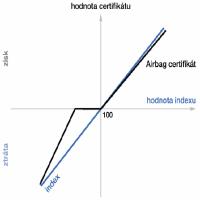 Certifikáty - Airbag