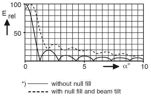 Vyplnění nul ve vyzařovacím diagramu vysílače