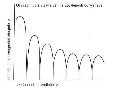 Nákres oscilačního pole v blízkosti vysílače