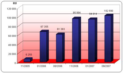 DigiZone - graf návštěvnosti