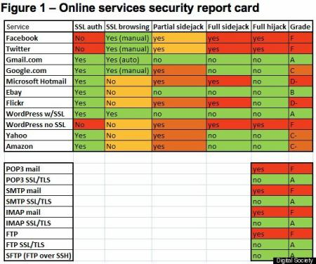 Facebook a Twitter nechrání soukromí