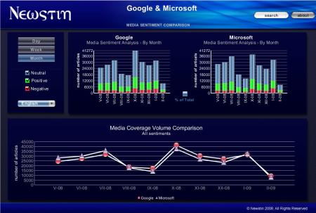 Newstin Sentiment Analysis: Google versus Microsoft
