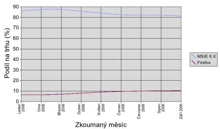MSIE Firefox graf 1