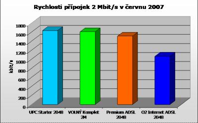 Rychlosti přípojek 2 Mbit/s červen 07