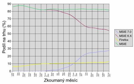 MSIE Firefox graf 2