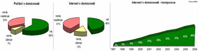 Graf 5 - Internet v domácnostech