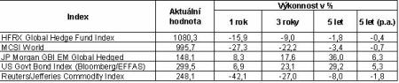 vitamvasova - graf 2 - hedge fondy