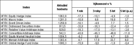 vitamvasova - graf 1 - hedge fondy