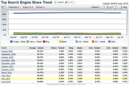 Hitlinks - statistiky podílu vyhledávačů