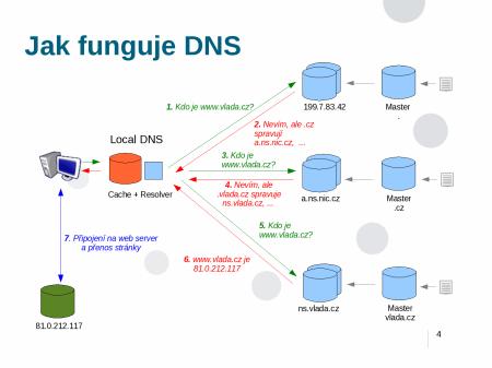 Jak funguje DNS