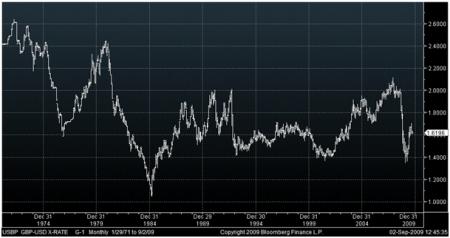 Vývoj kurzu libry k dolaru od roku 1971
