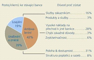 Loajalita klientů bank