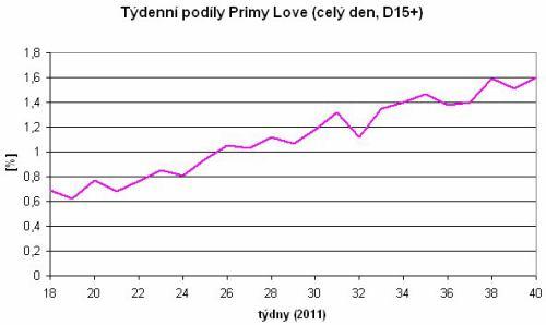 Prima love - týdenní podíly 2011 (D15+)