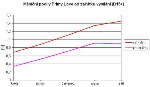 Prima love - měsíční podíly 2011 (D15+)