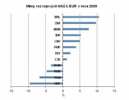 Měny rozvojových trhů v roce 2009