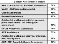 asistenční služby 1