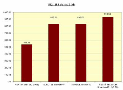 512 kbit/s nad 3 GB