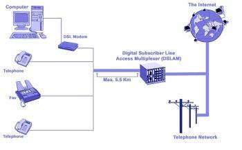 Schema ADSL