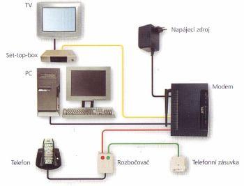 Zapojení ADSL