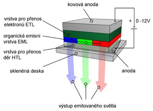 OLED - princip technologie jednoho pixelu