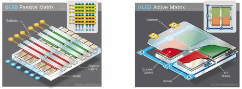 OLED - struktura PMOLED a AMOLED
