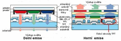 OLED - výřez uspořádání s dolní a horní emisí