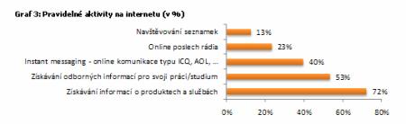 graf: pravidelné aktivity na internetu